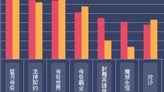 2018一周网页游戏数据报告(2.26—3.4)